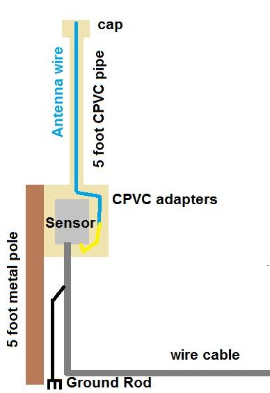 903-383-7047 VLF Receiver Module